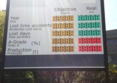 Contador KPI e acidentes